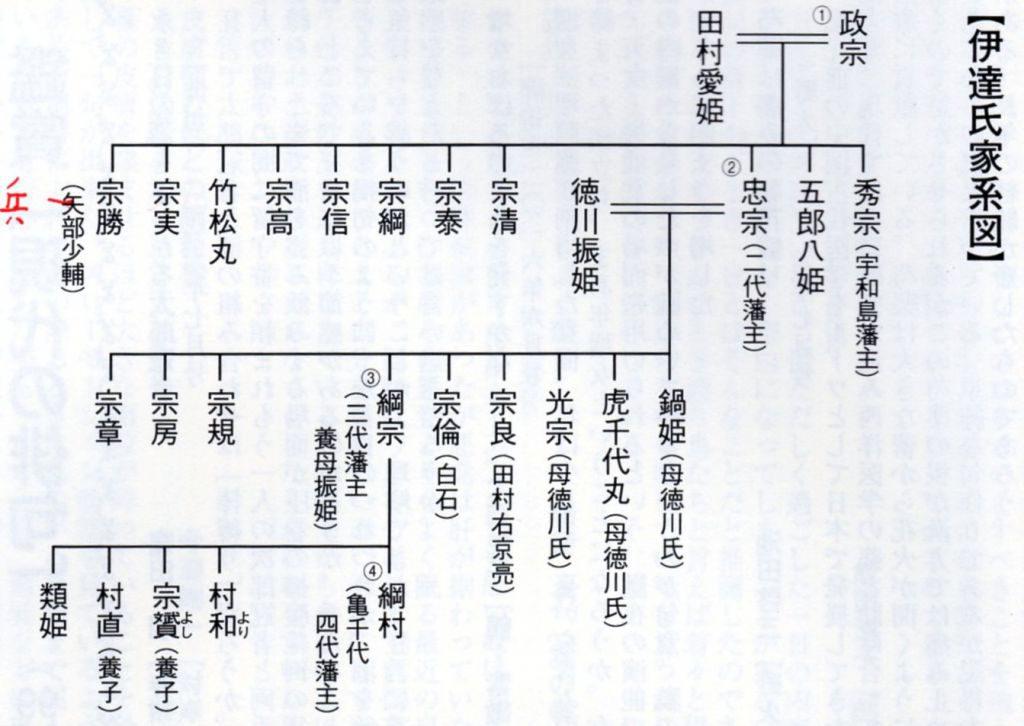 伊達家家系図